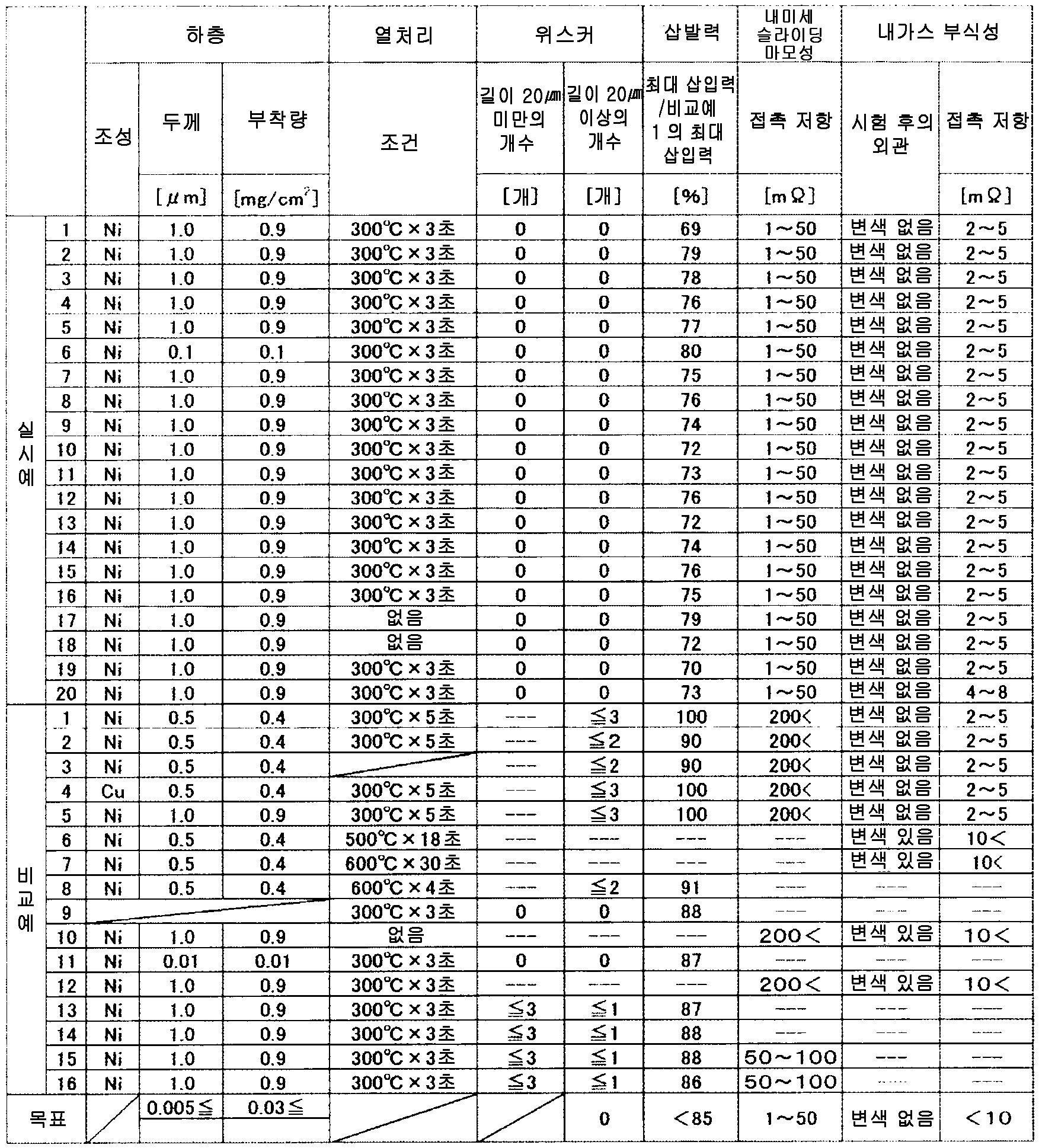 Figure 112014100247711-pct00011
