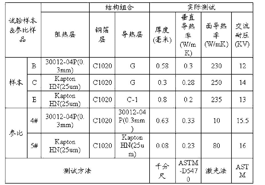 Figure CN102602076BD00112