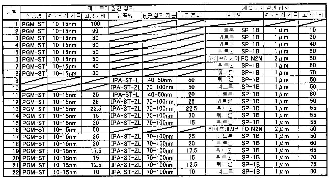 Figure 112012025836393-pct00001