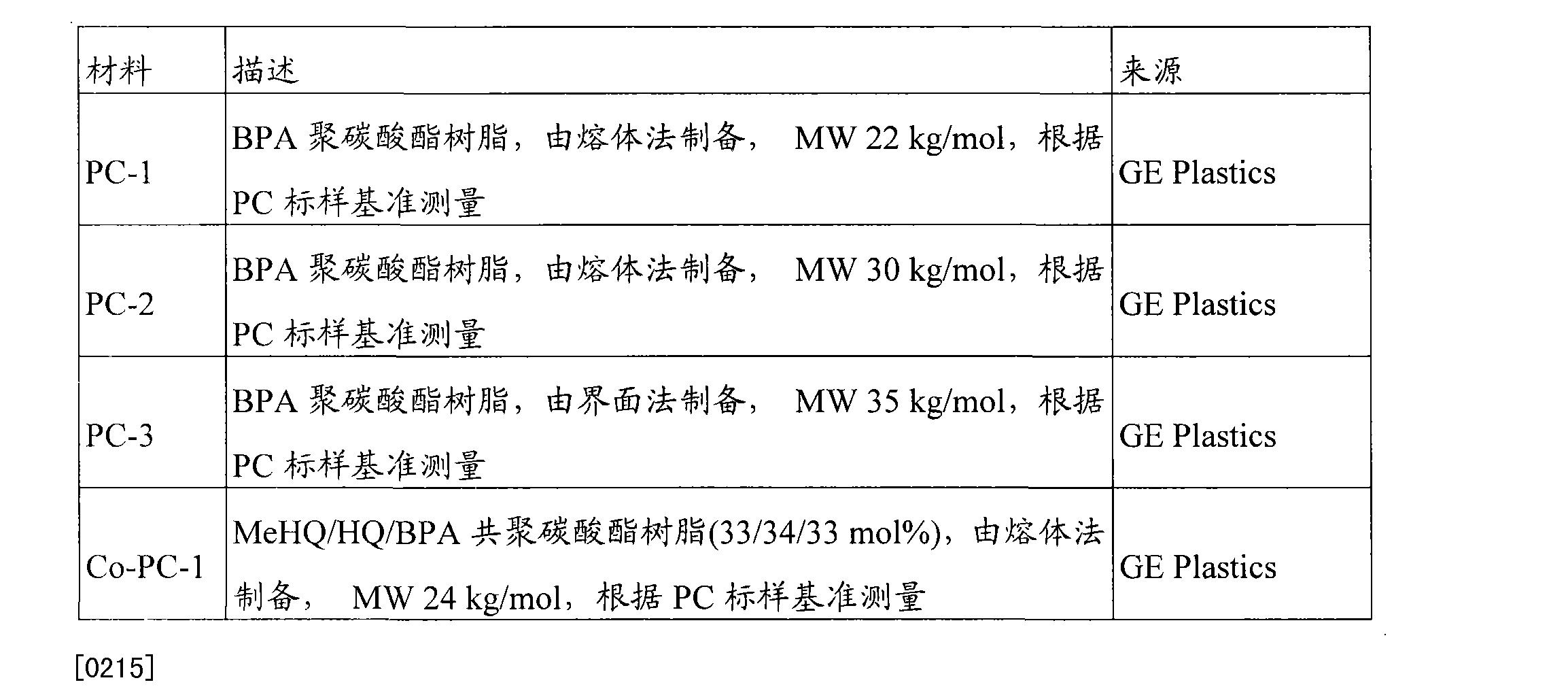 Figure CN101522802BD00351