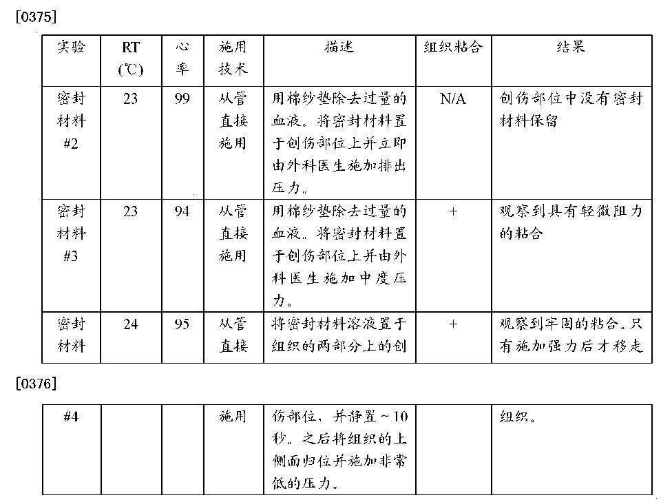 Figure CN102552967BD00401