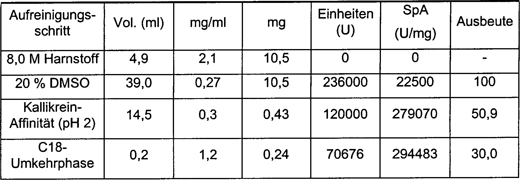DE69912988T2 - Use of a serine protease inhibitor from the Kunitz ...