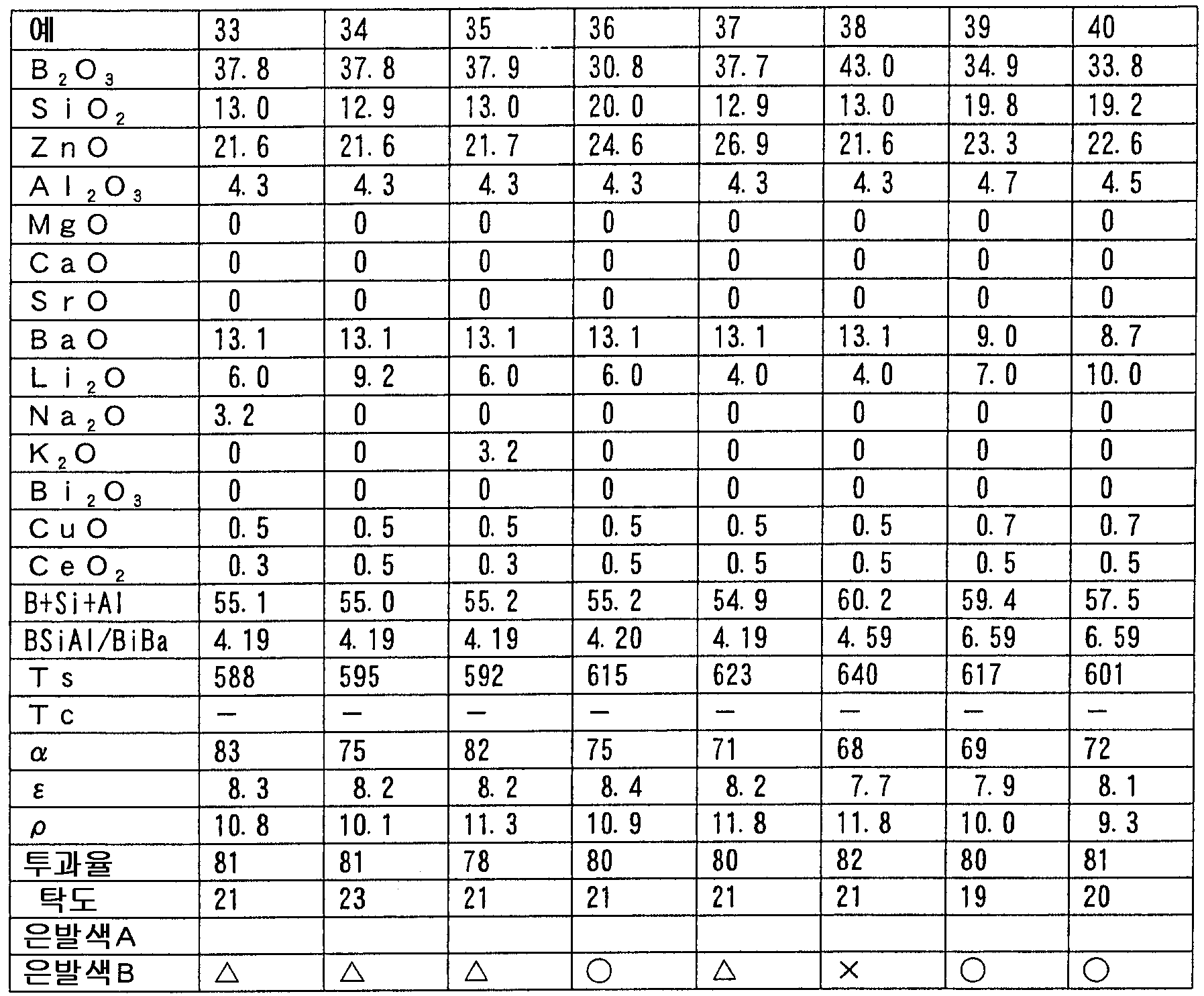 Figure 112005030956361-pct00005