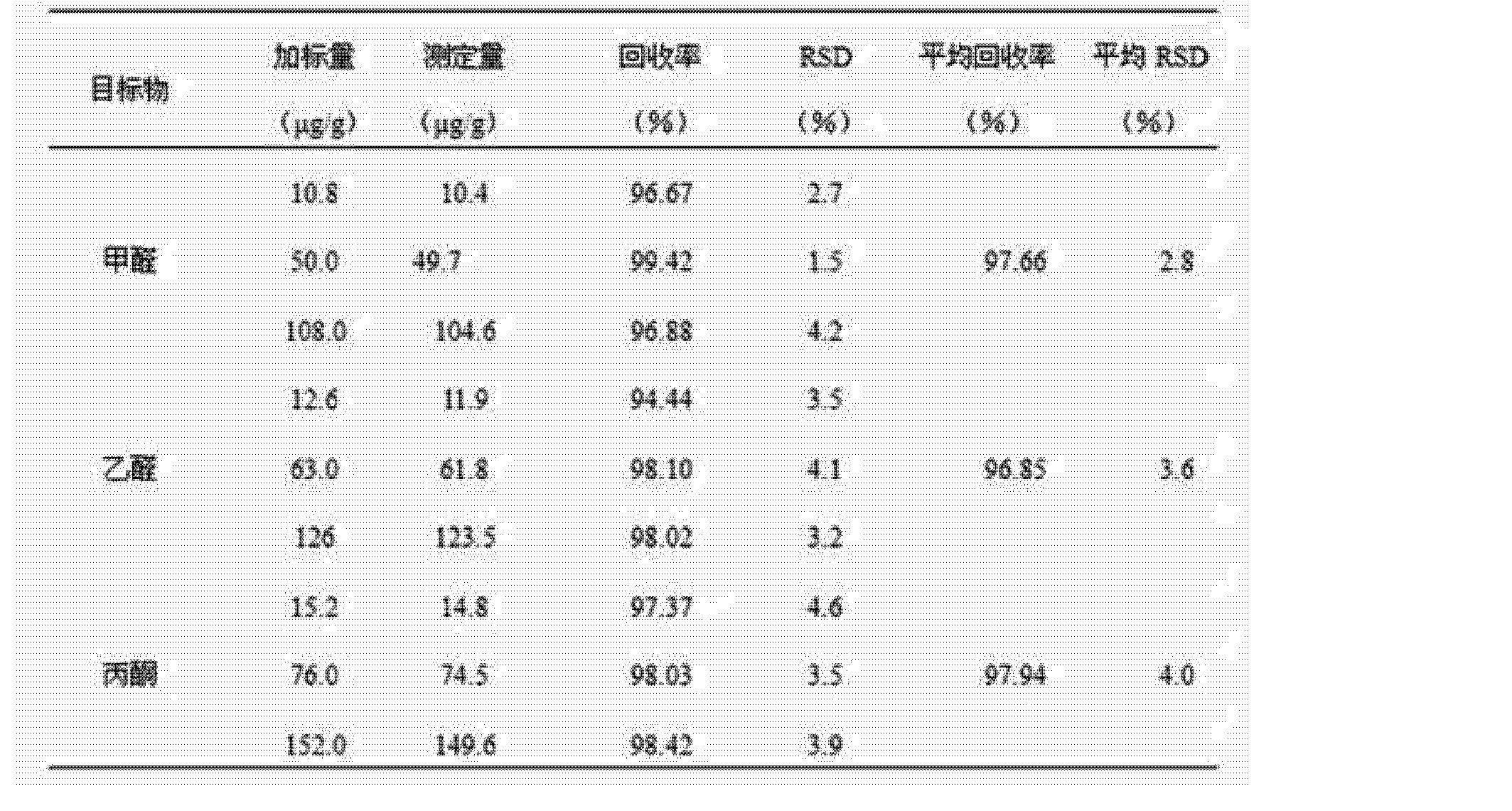Figure CN102103128AD00062