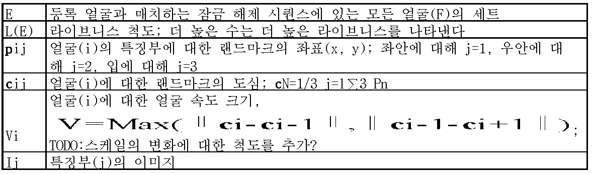 Figure 112013057452742-pat00005