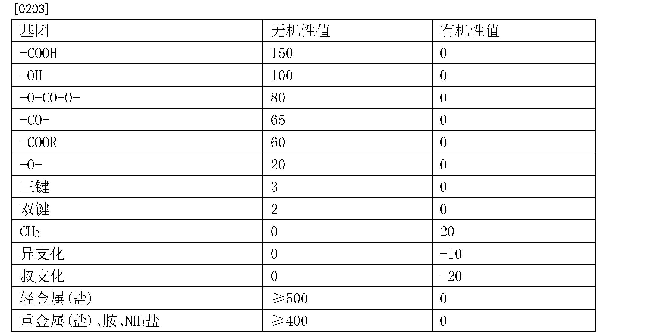 Figure CN104684519BD00221