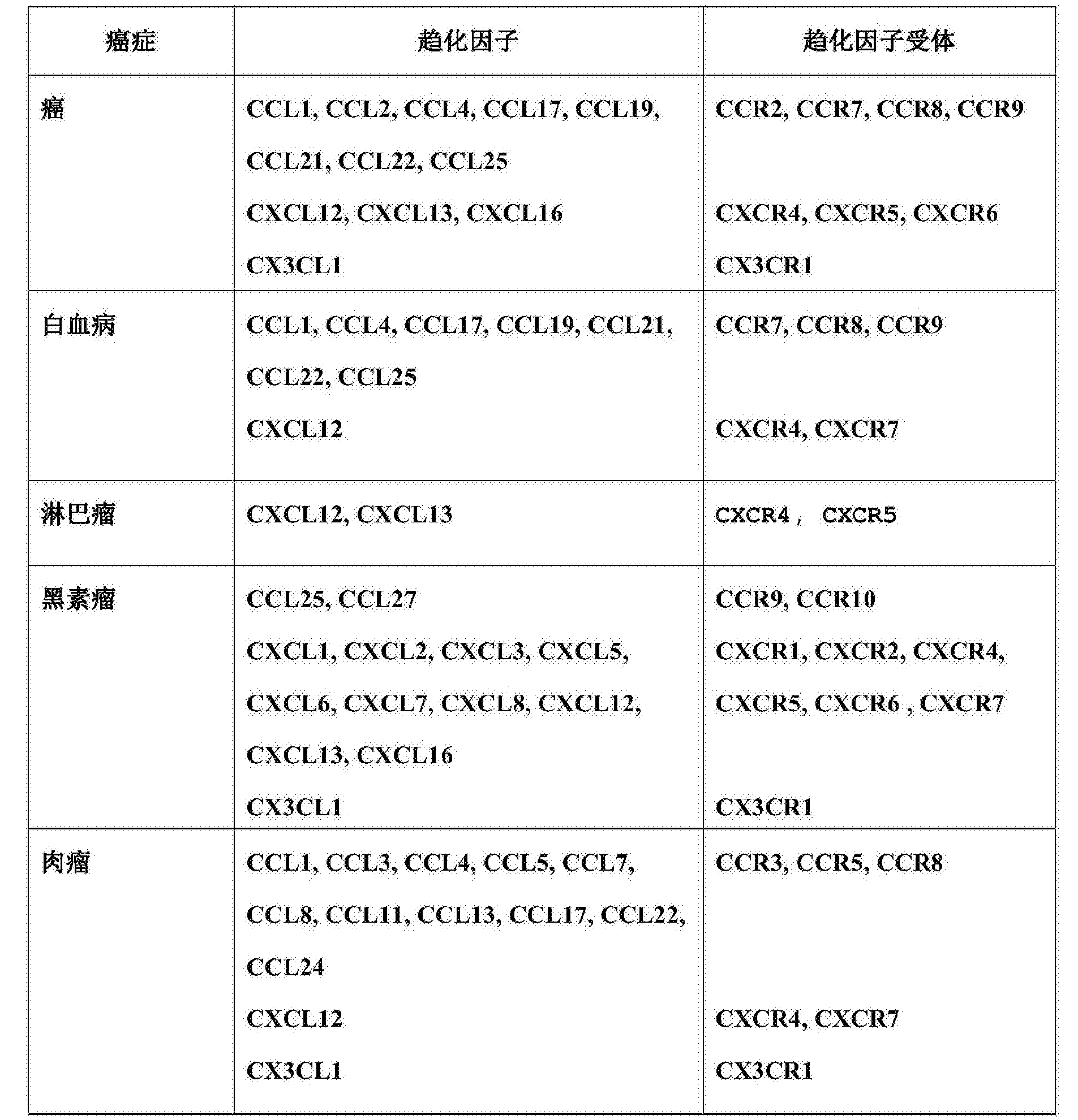Figure CN106177946AD00331