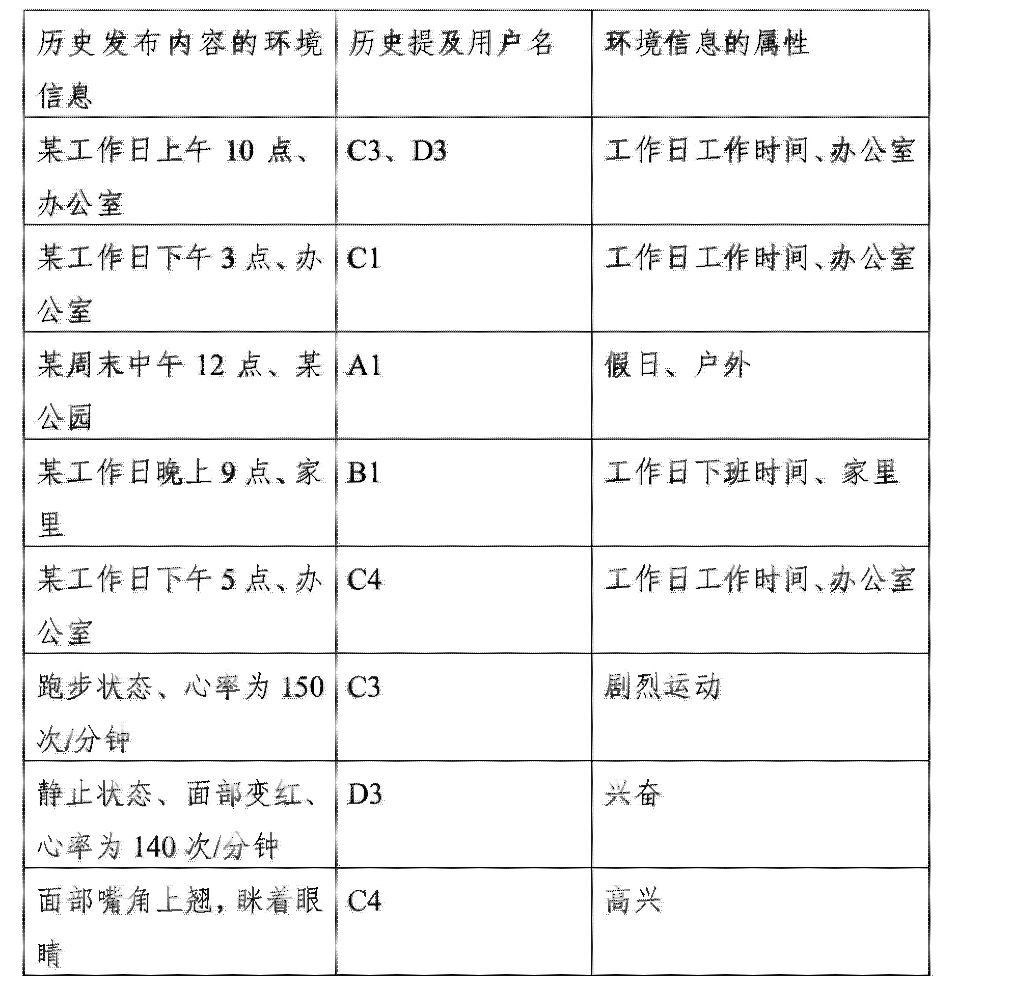 Figure CN103838834AD00201
