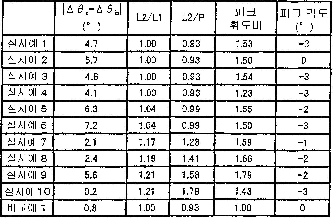 Figure 112004033950345-pct00010