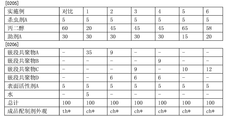 Figure CN104159449BD00251