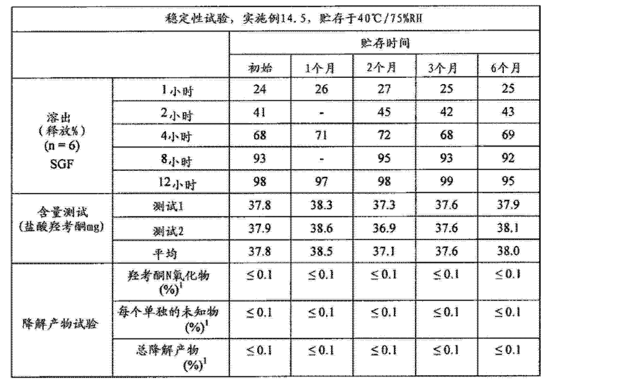 Figure CN102688241AD01031