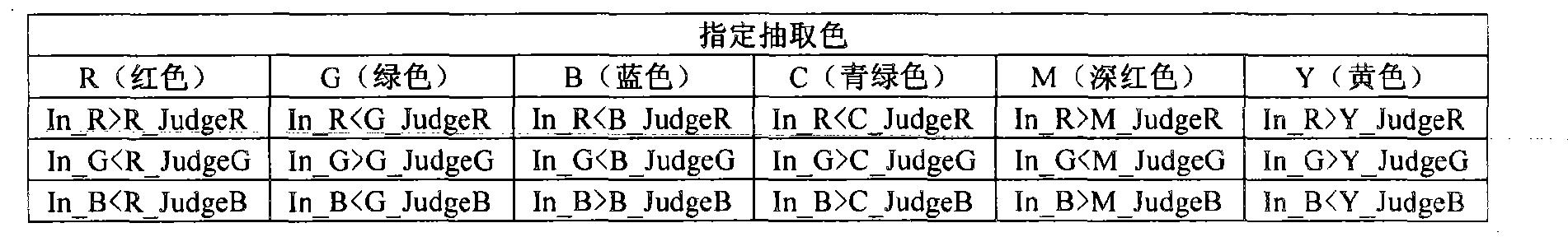 Figure CN102055882BD00131