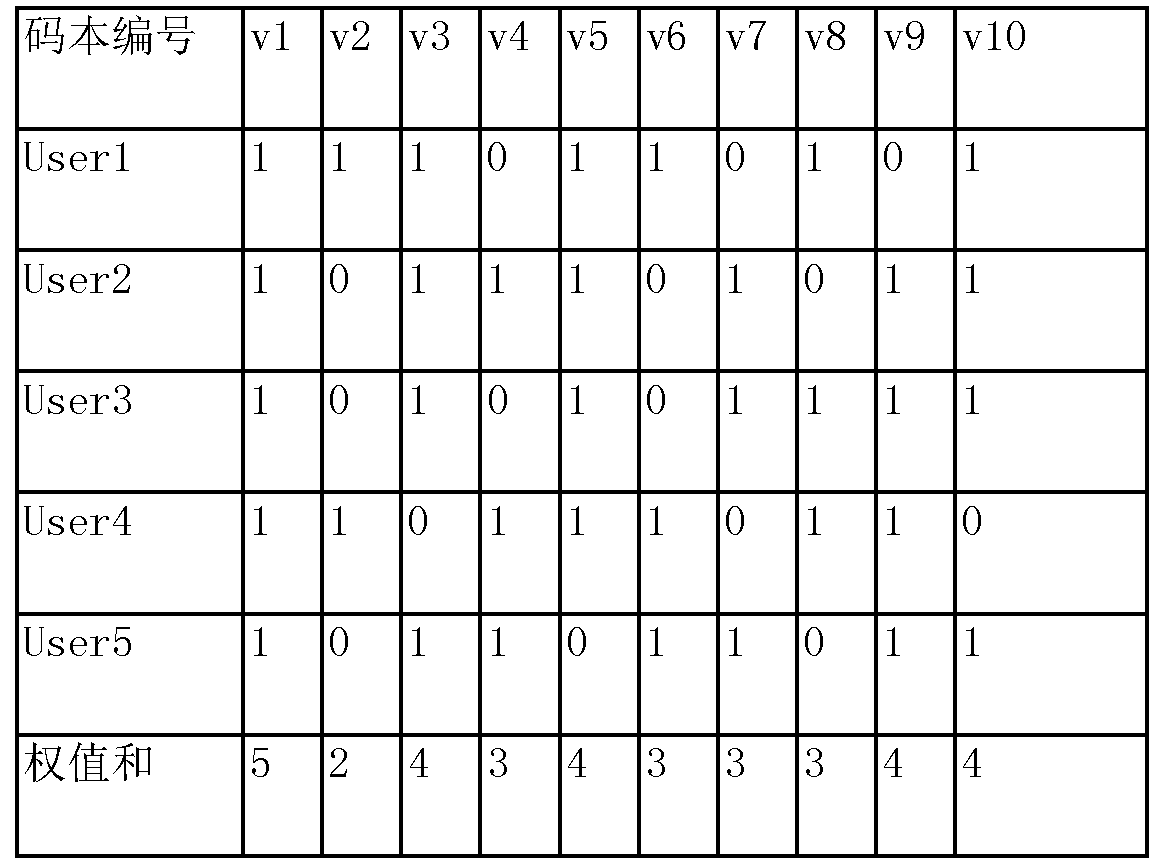 Figure CN106330273AD00101