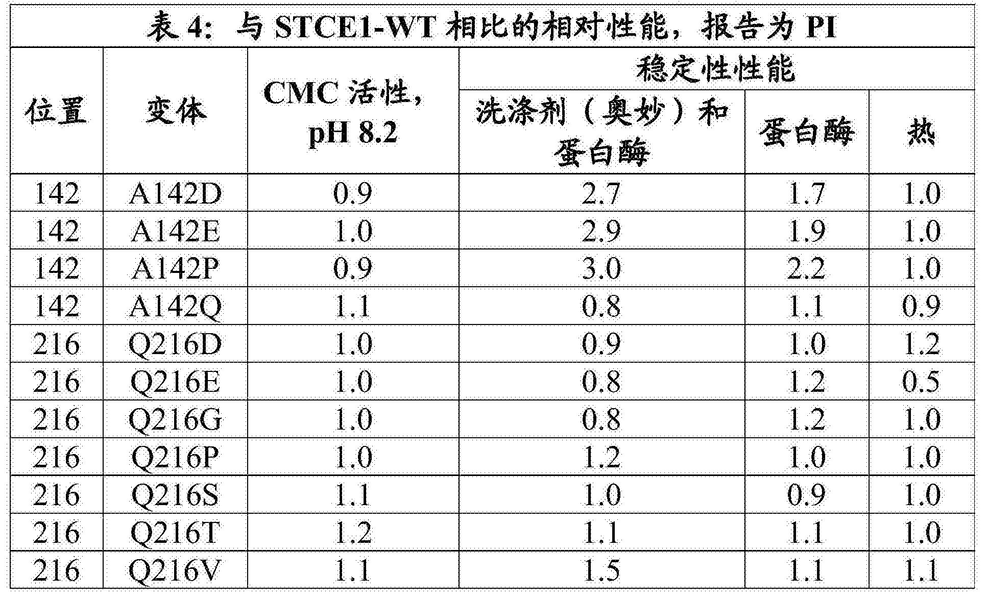 Figure CN108699543AD00331