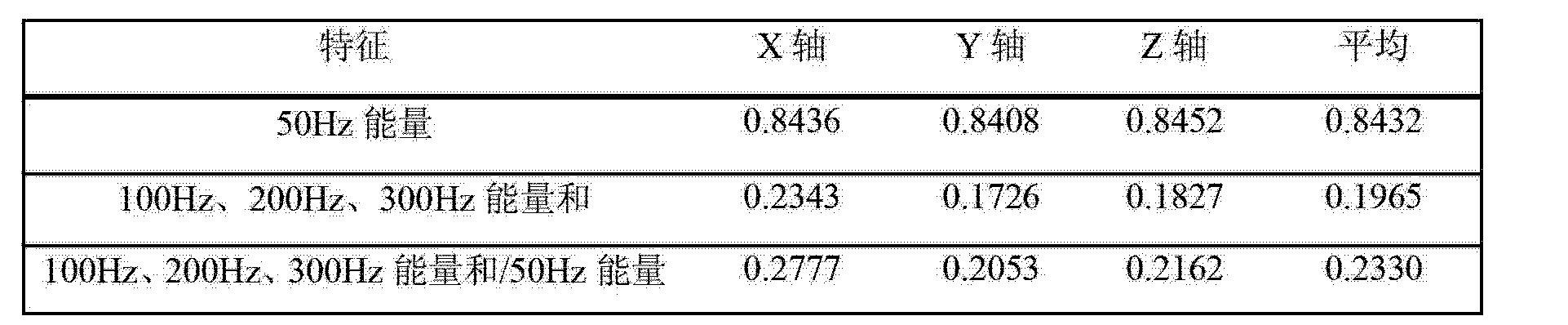 Figure CN102735968BD00051