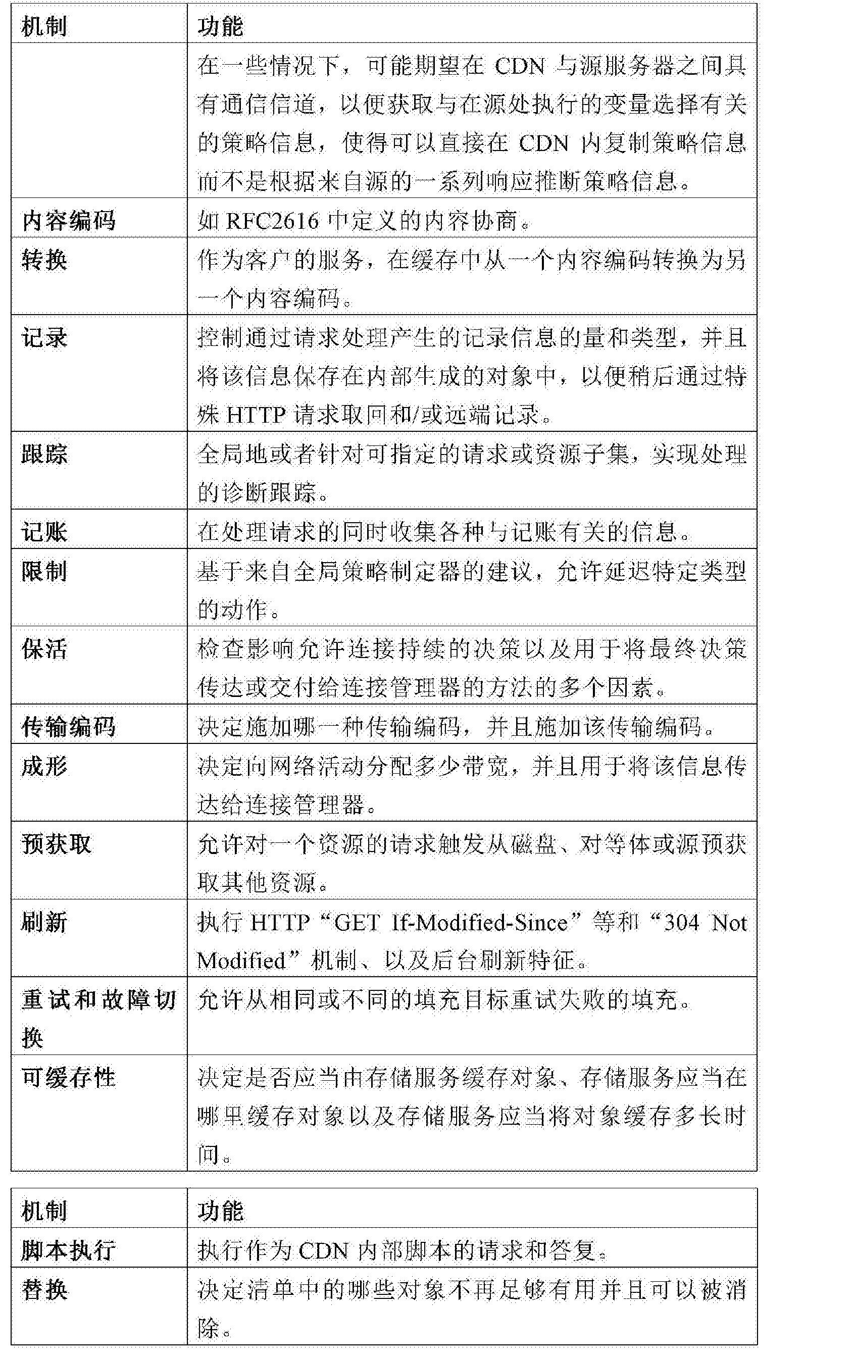 Figure CN104011701BD00311
