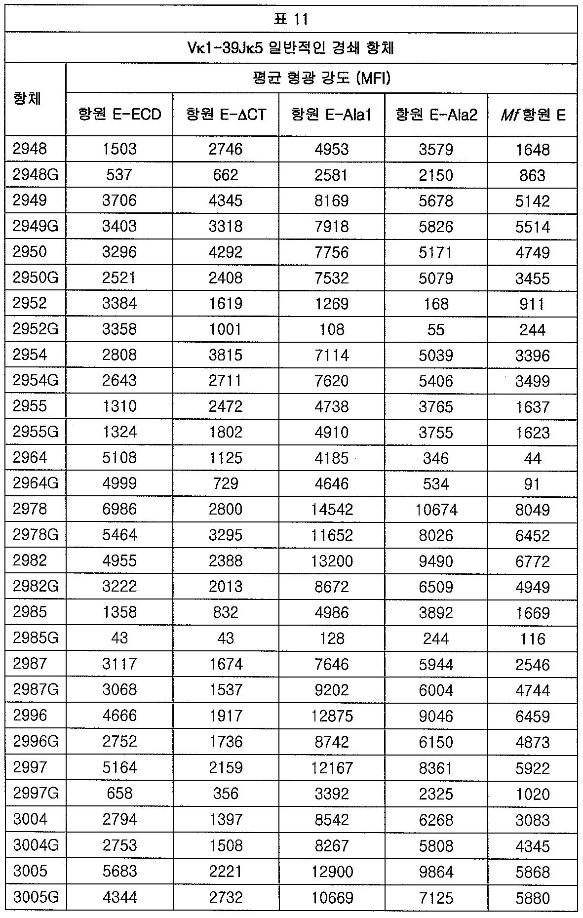 Figure 112012065857154-pct00020