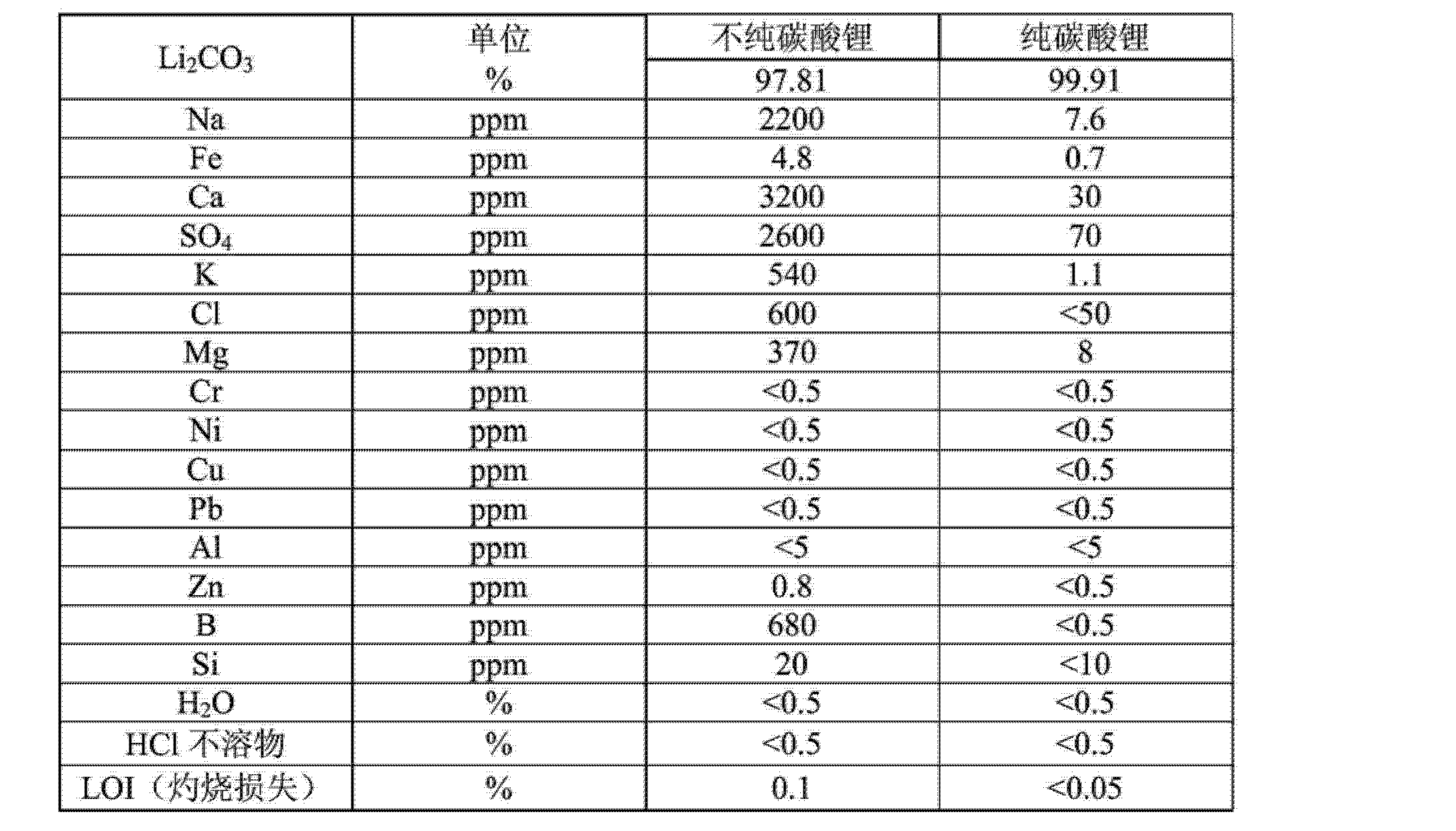Figure CN103958412AD00151