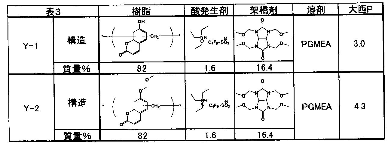 Figure JPOXMLDOC01-appb-T000062