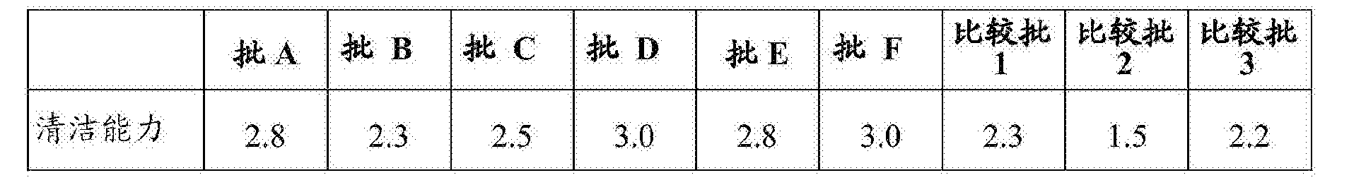 Figure CN107164110AD00082