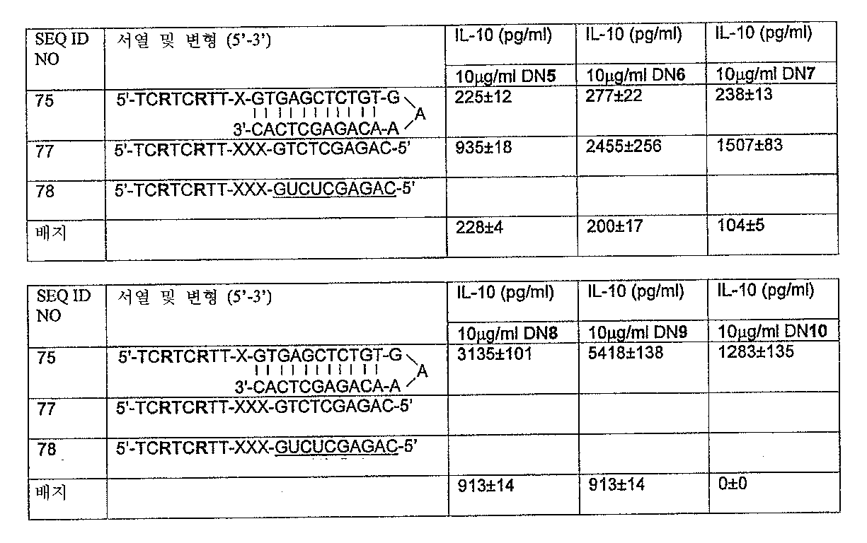 Figure 112005072530017-PCT00020