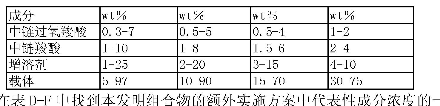 Figure CN1909808BD00322
