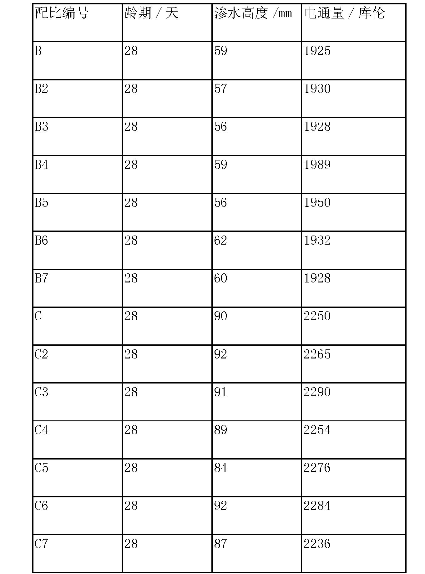 Figure CN104016617BD00121