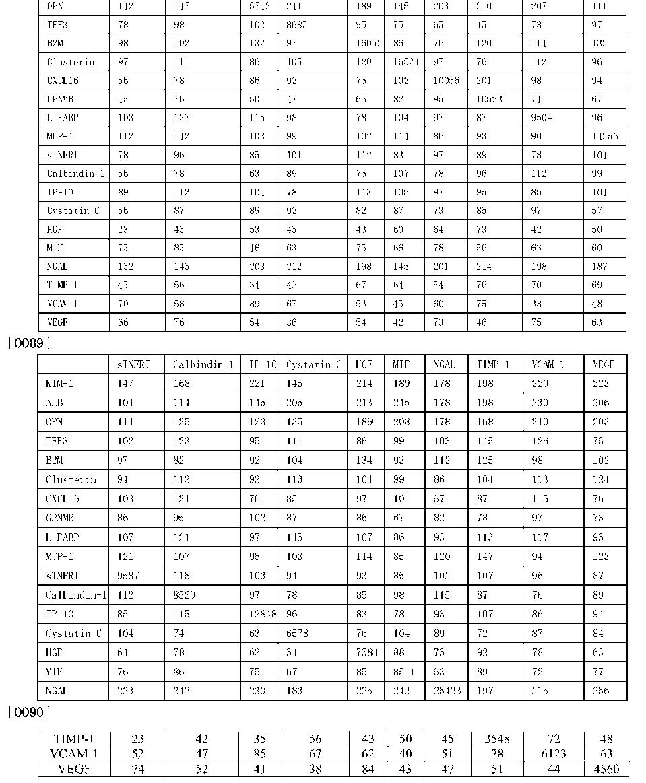 Figure CN104569417BD00131