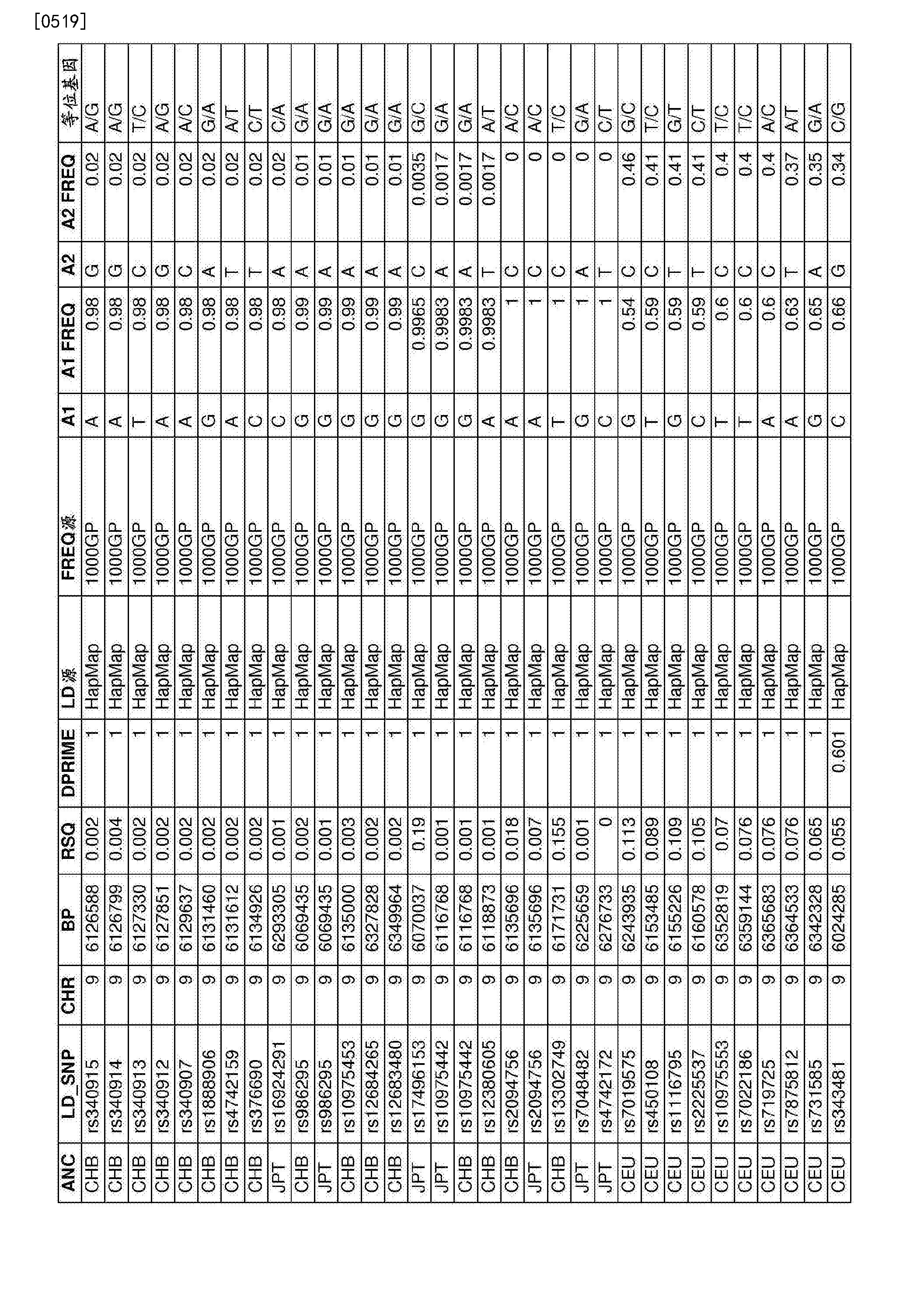 Figure CN107109494AD01901