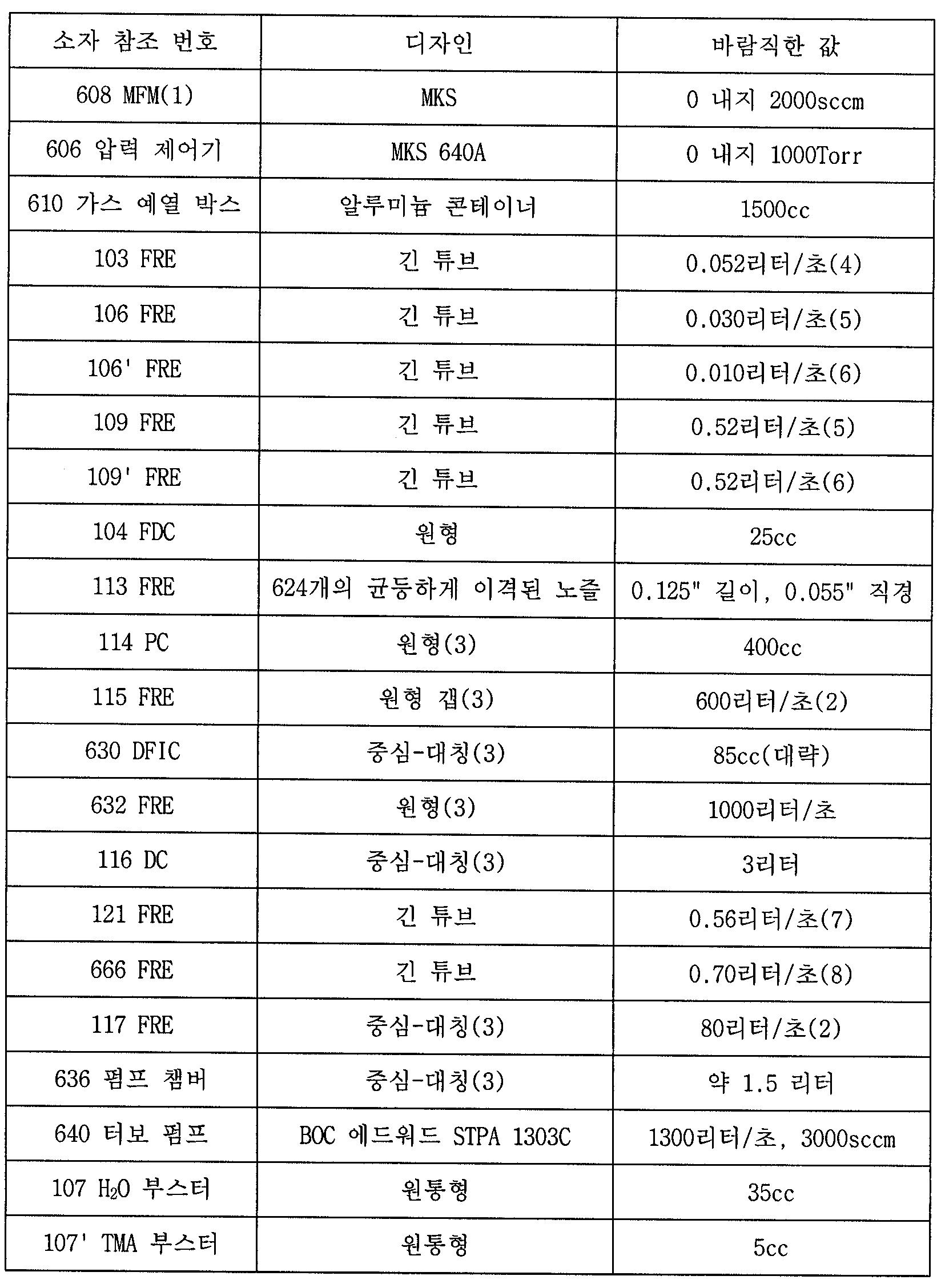 Figure 112004031854717-pct00028