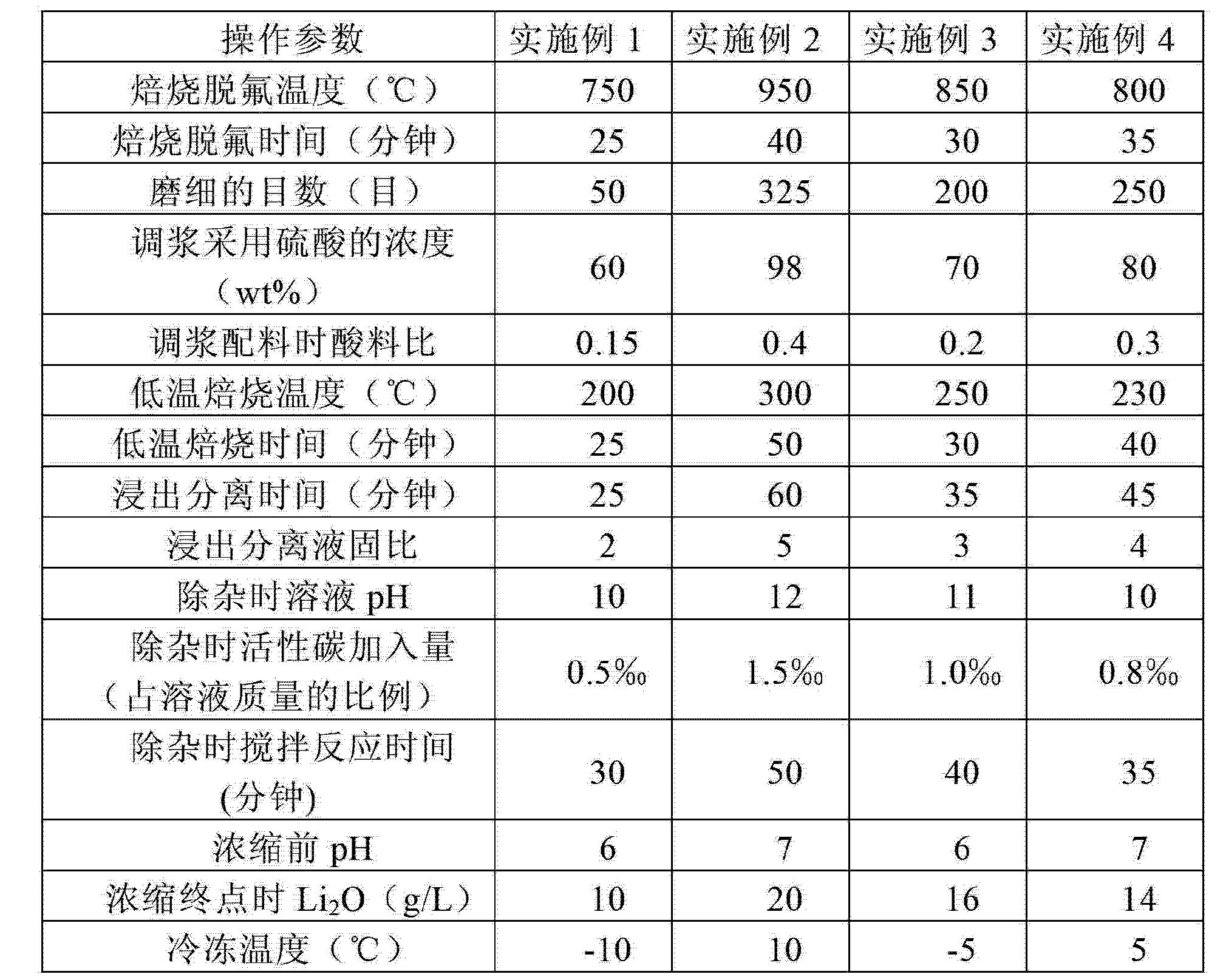 Figure CN103145158BD00071