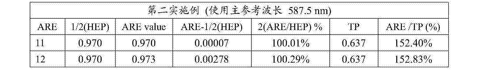 Figure CN108279482AD00302