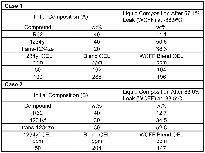 WO2014031949A1 - Refrigerant mixtures comprising tetrafluoropropenes