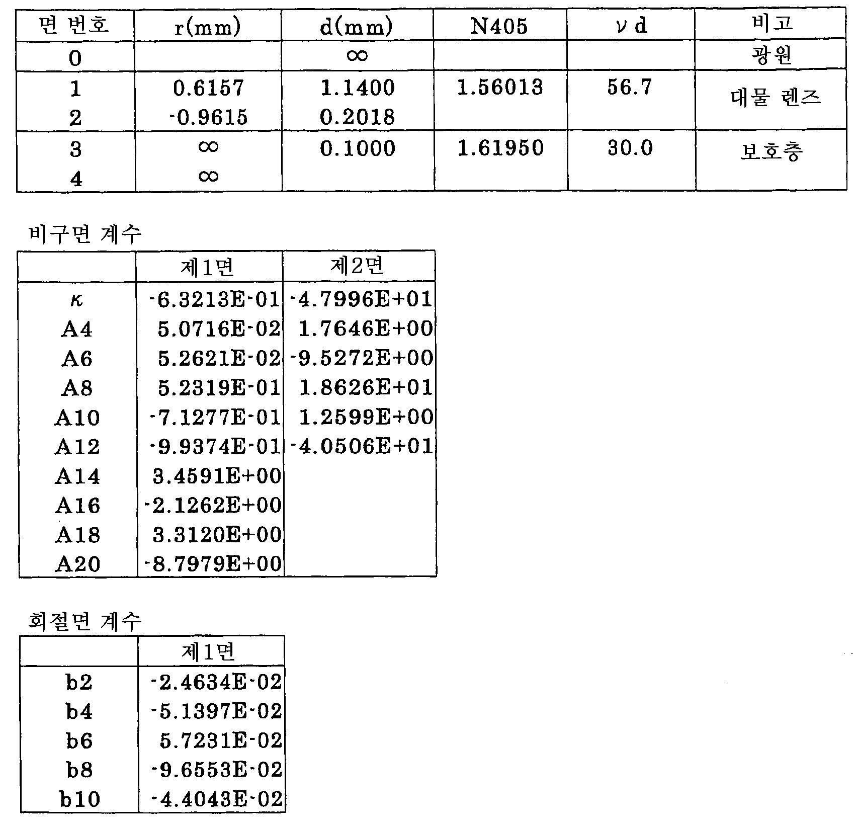 Figure 112005009991906-pct00007