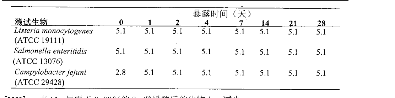 Figure CN101969771AD00331