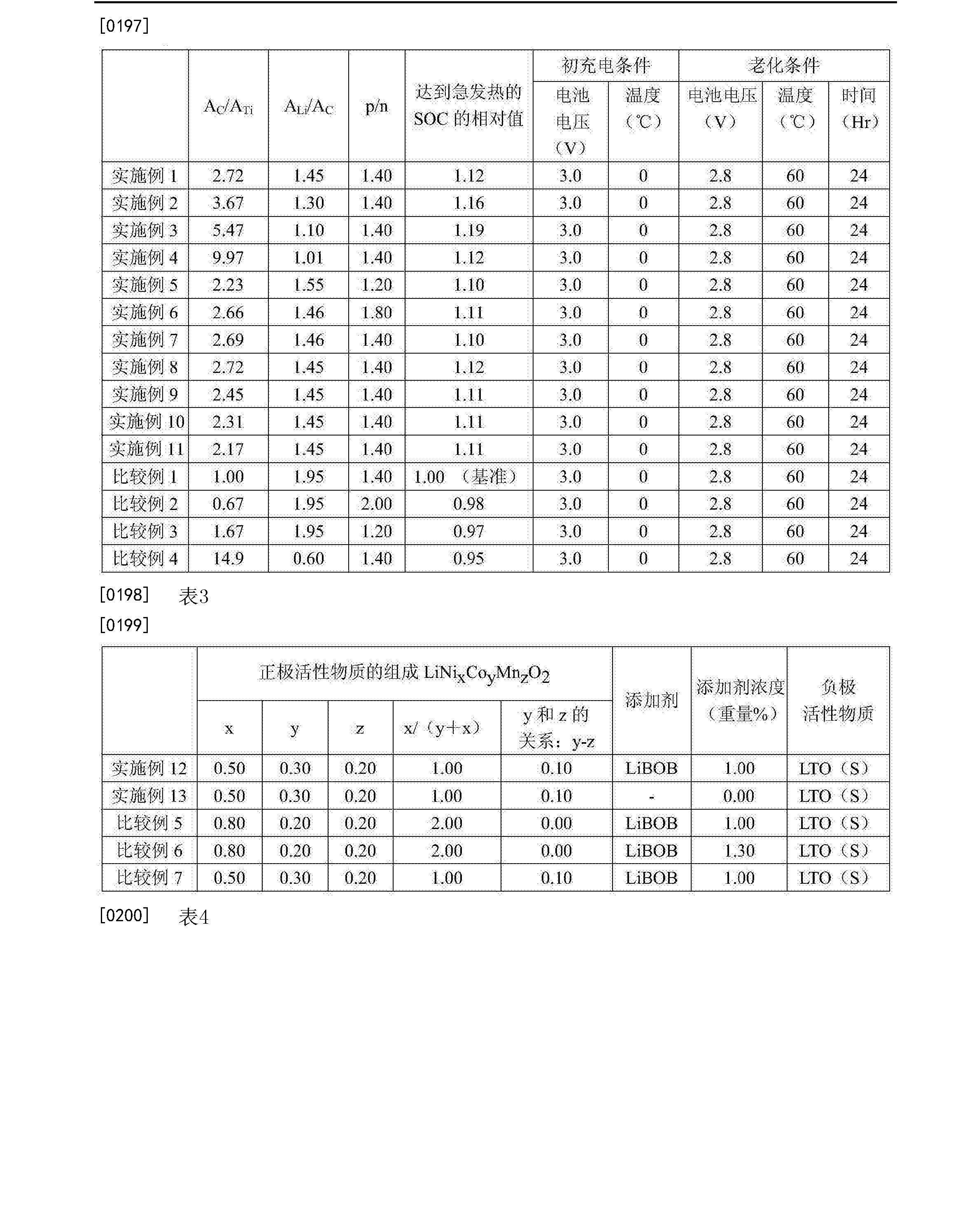 Figure CN105322135BD00171