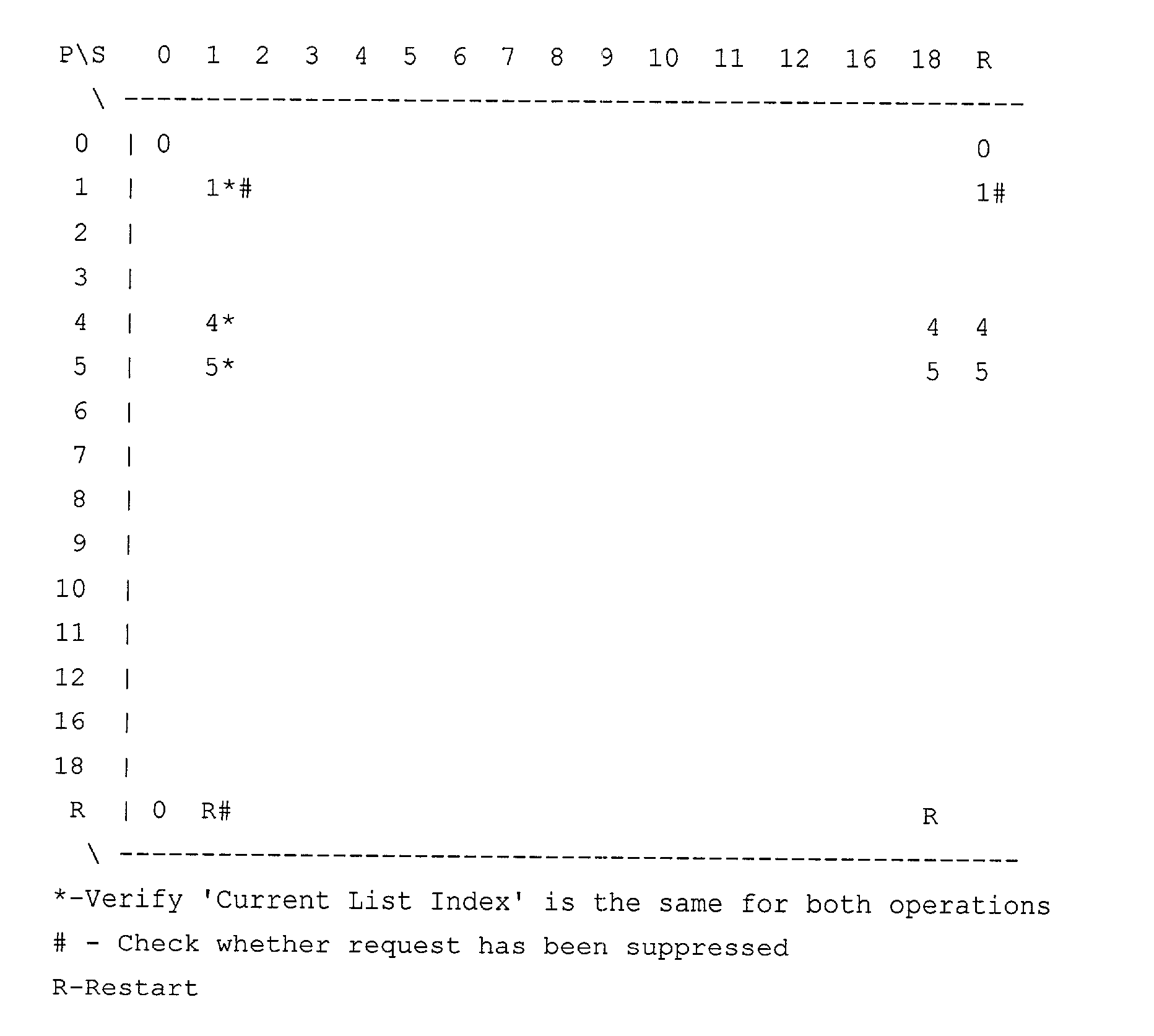 Figure US20030065971A1-20030403-P00001