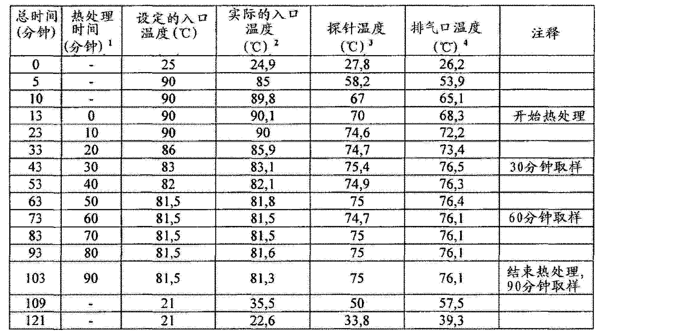 Figure CN102657630AD00852
