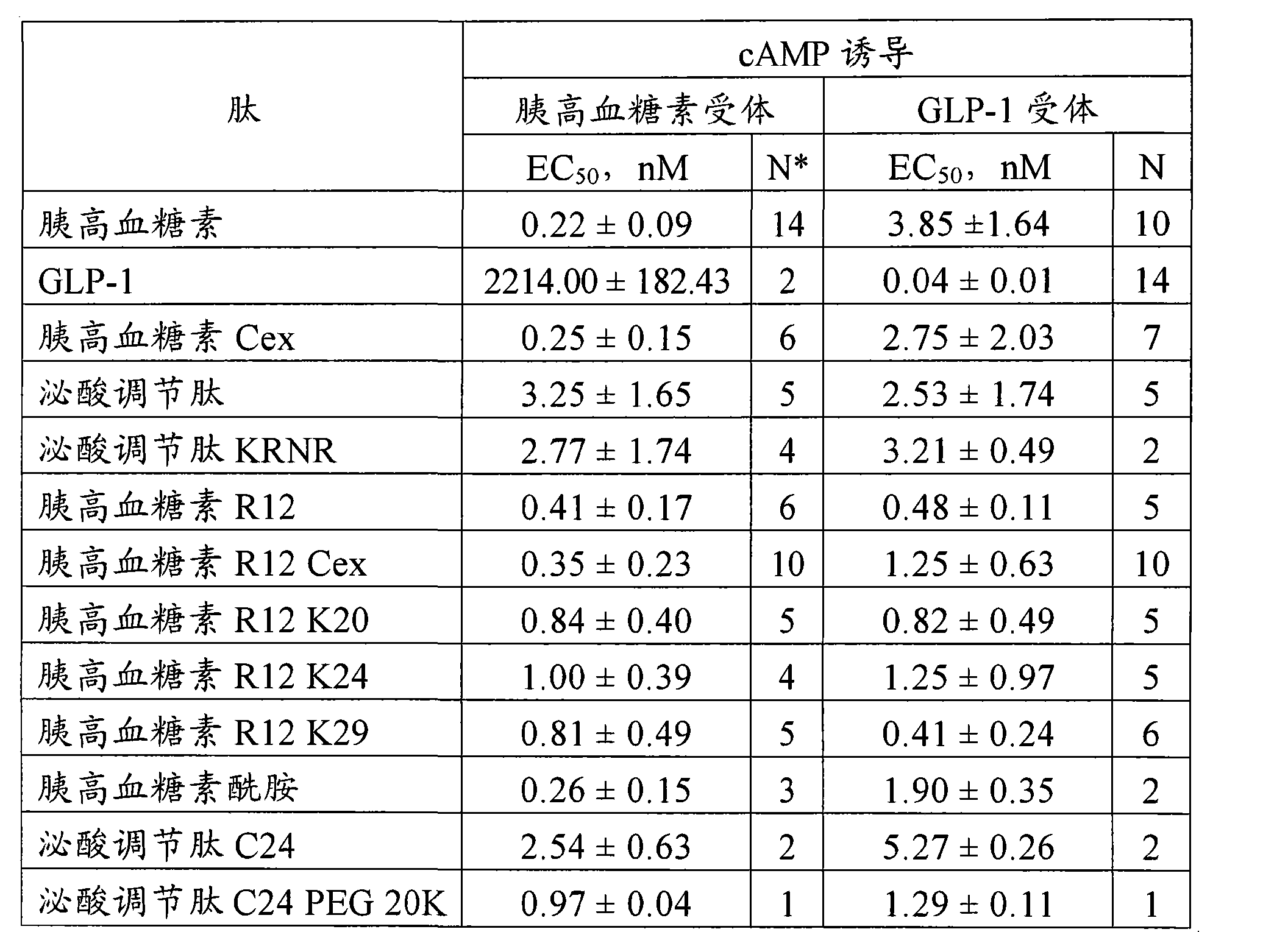 Figure CN101534846BD00211