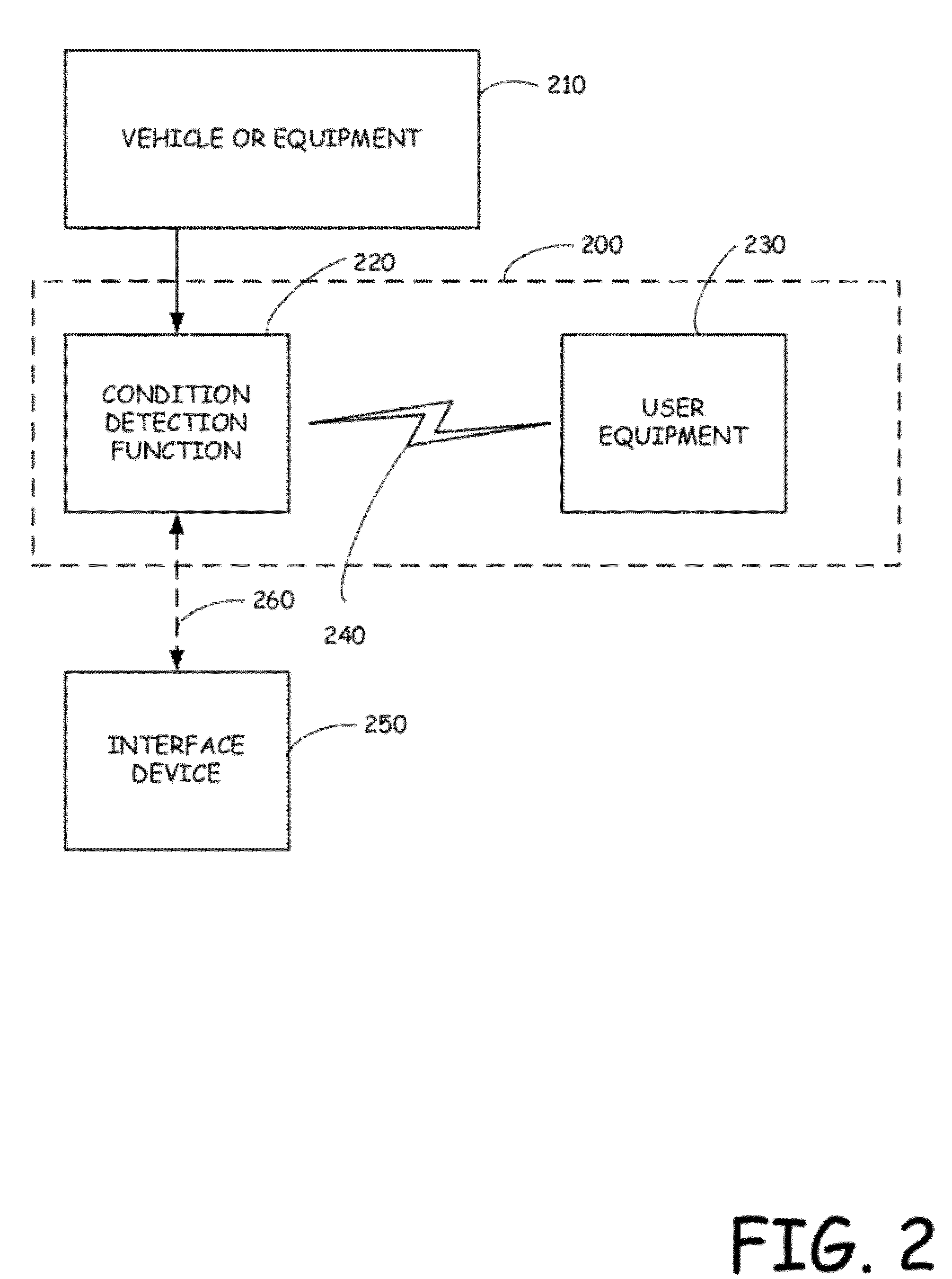 US20120268235A1 - Disablement of user device functionality