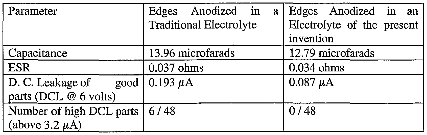 Wo2002045104a2 Method Of And Electrolyte For Anodizing Aluminium