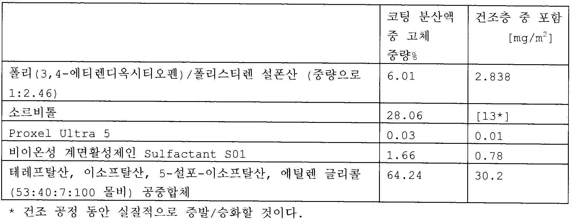 Figure 112009065455738-pct00035