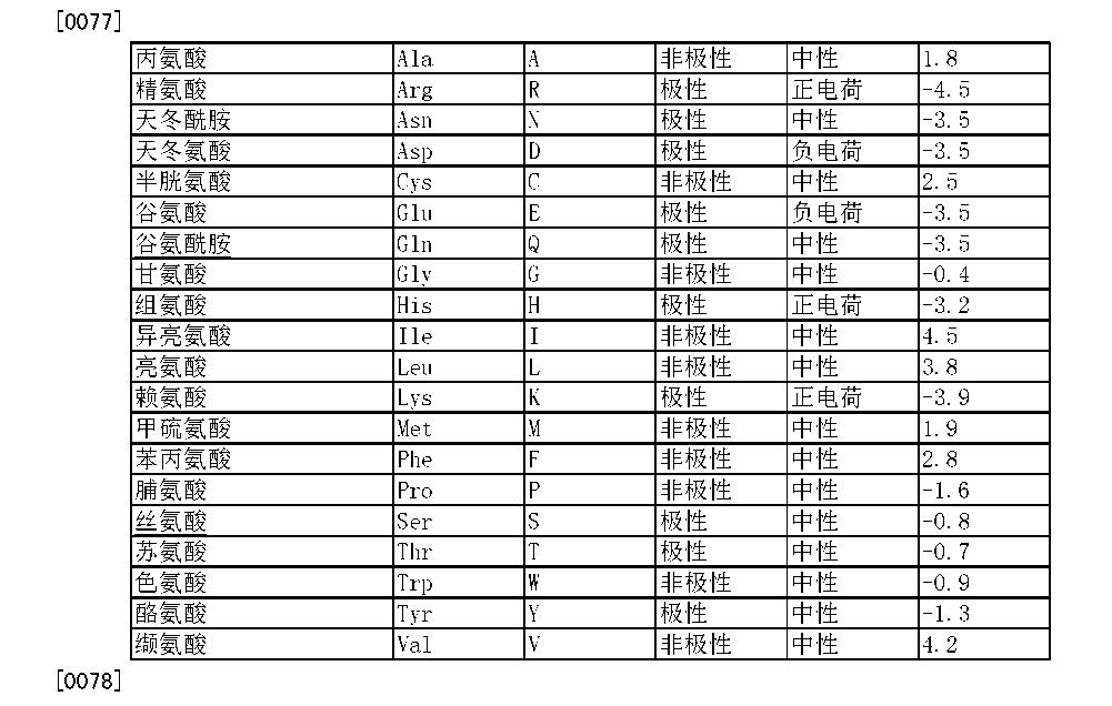 Figure CN105188741AD00161