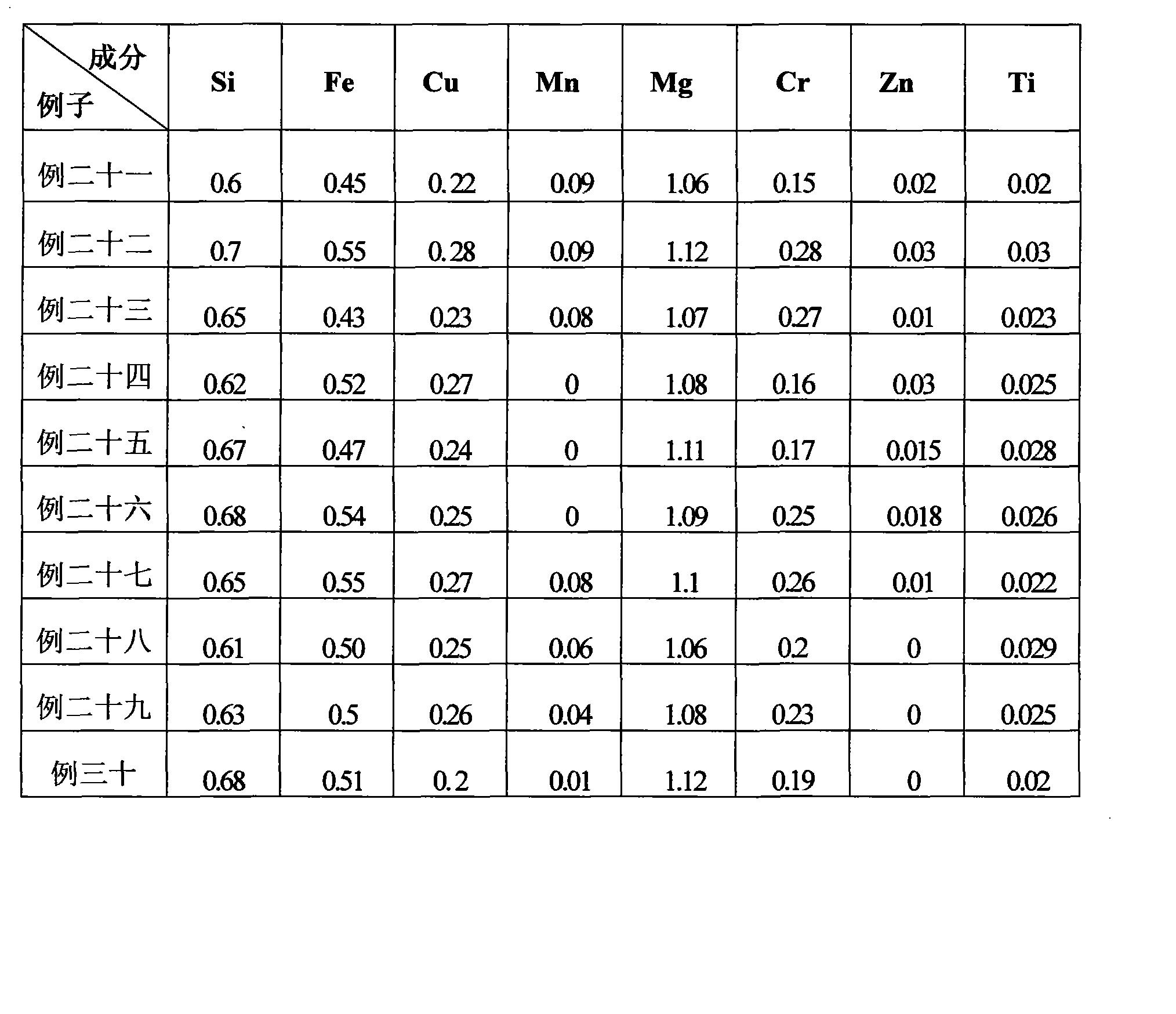 Figure CN101649406BD00101