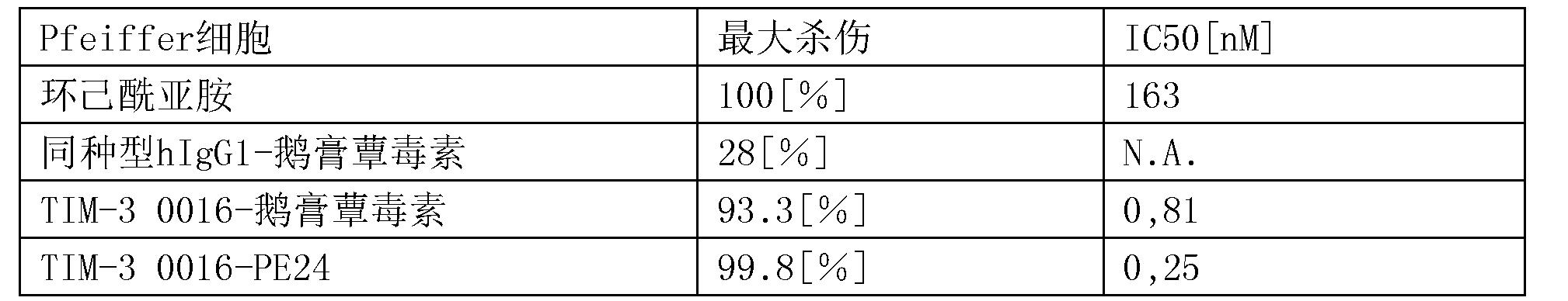Figure CN107001475AD00732