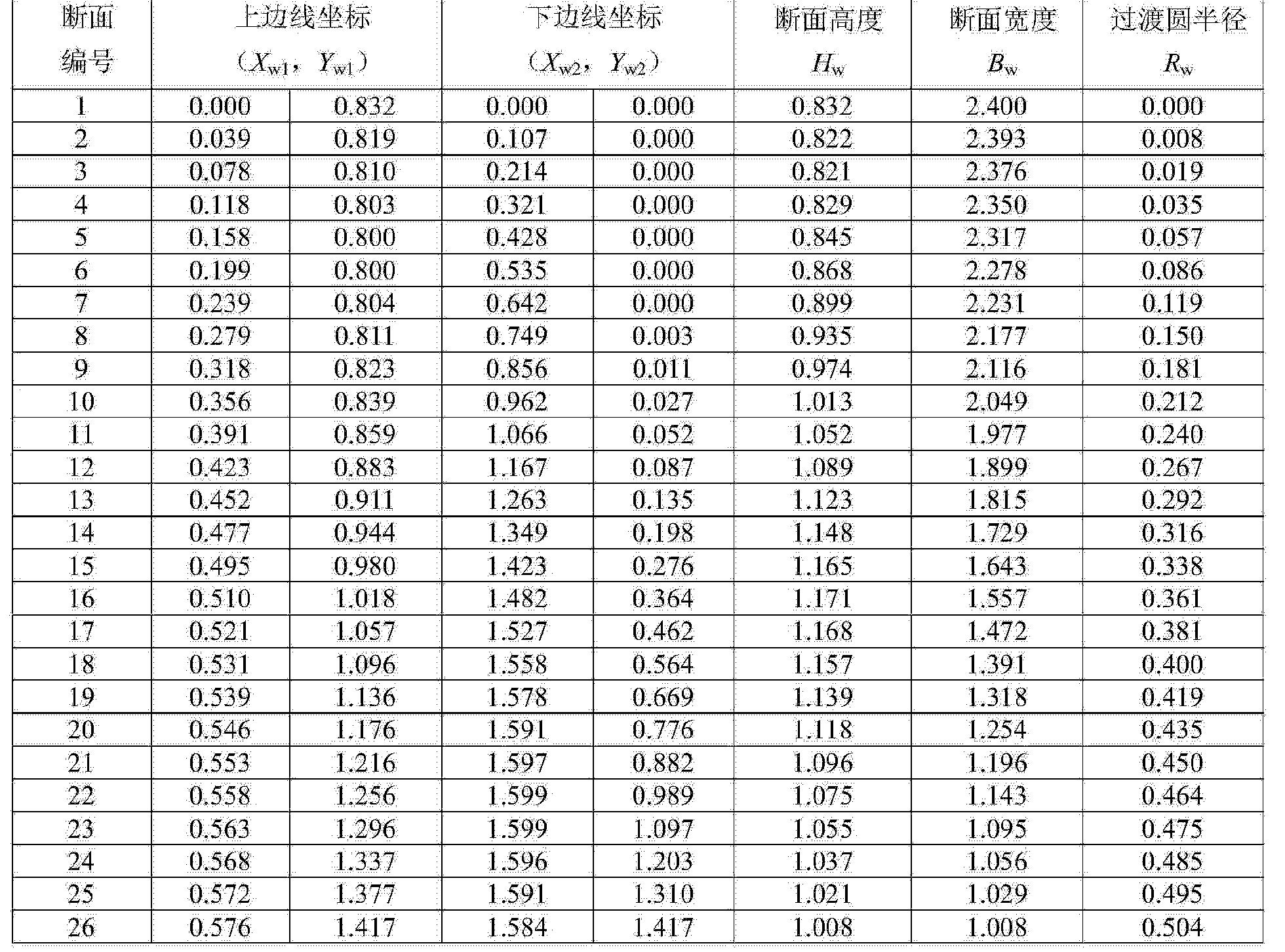 Figure CN104132000BD00071