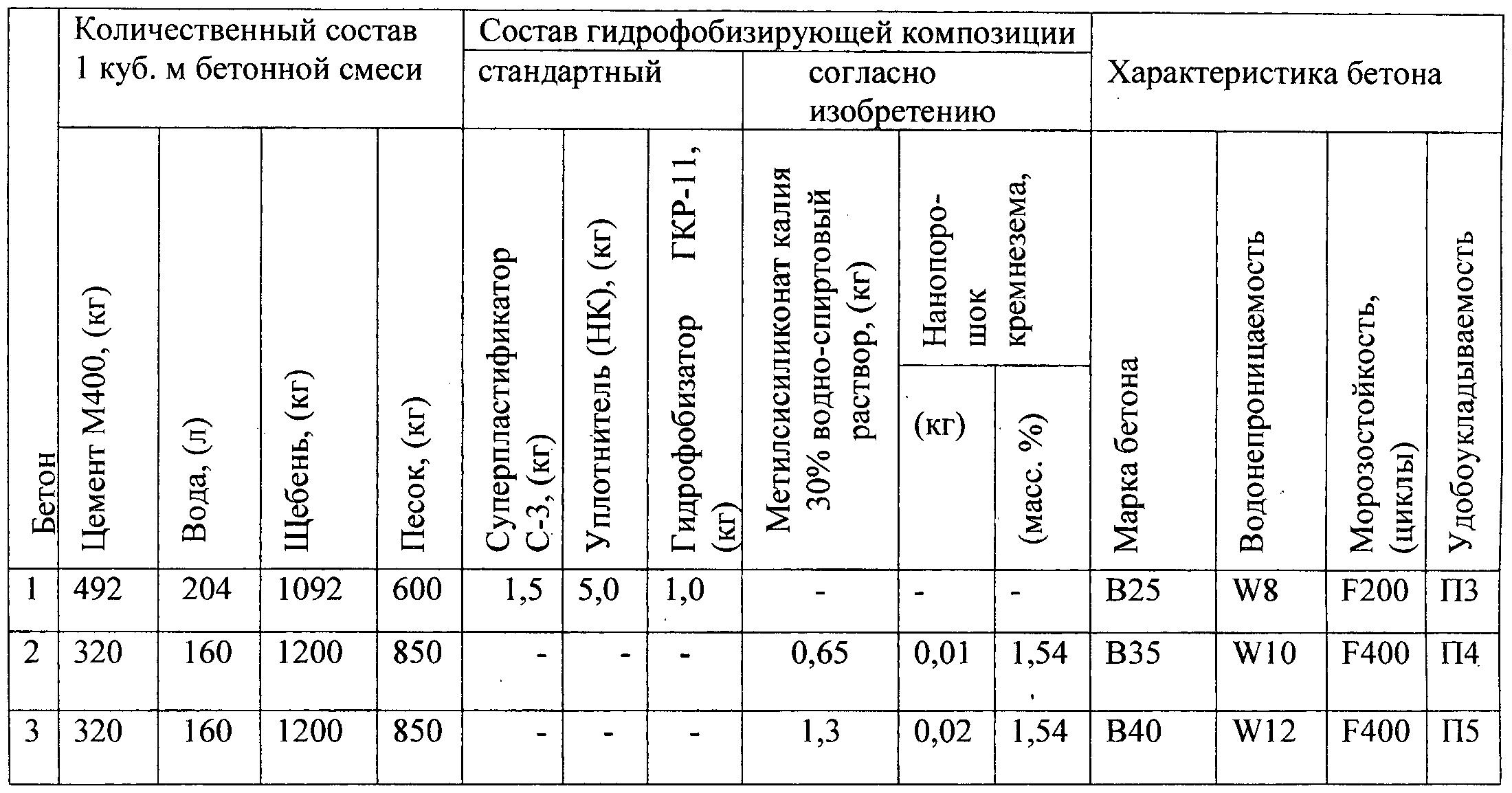 смесь пескоцементная цемент м400 технические характеристики