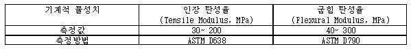Figure 112017058747081-pat00001