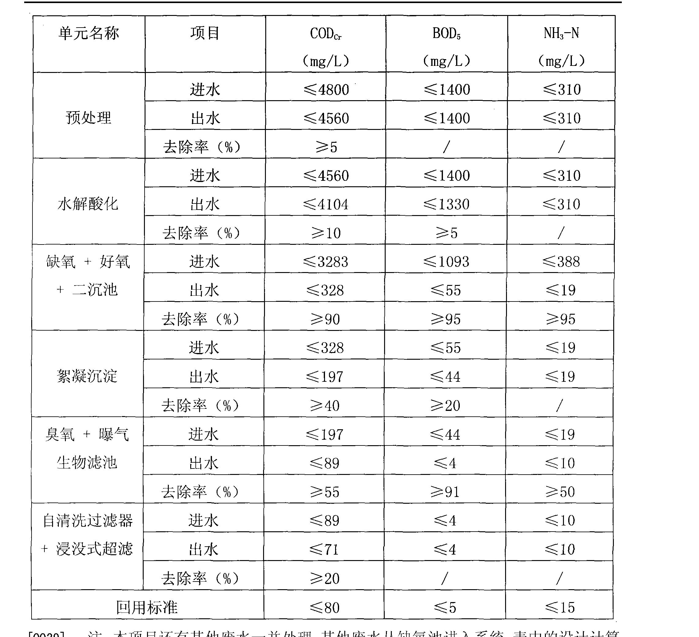 Figure CN102139991BD00101