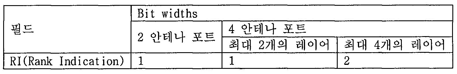 Figure 112010504090070-pat00235